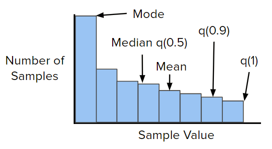Effective Management of High Volume Numeric Data with Histograms