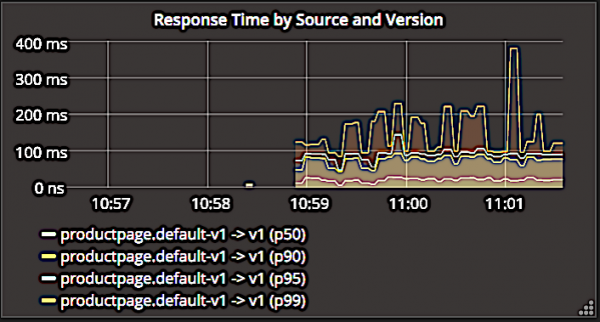request duration graph