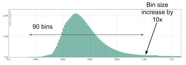 latency data for a service in microseconds using a histogram