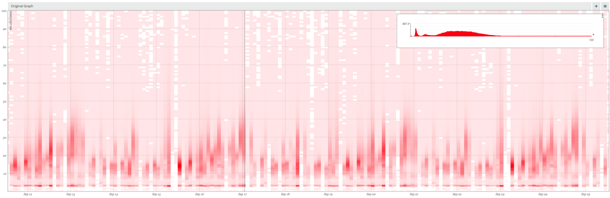 Heat map with histogram overlay