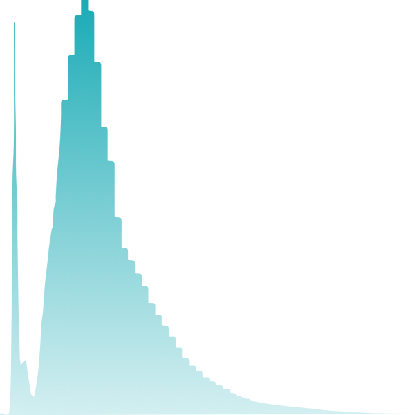 time series histogram log linear