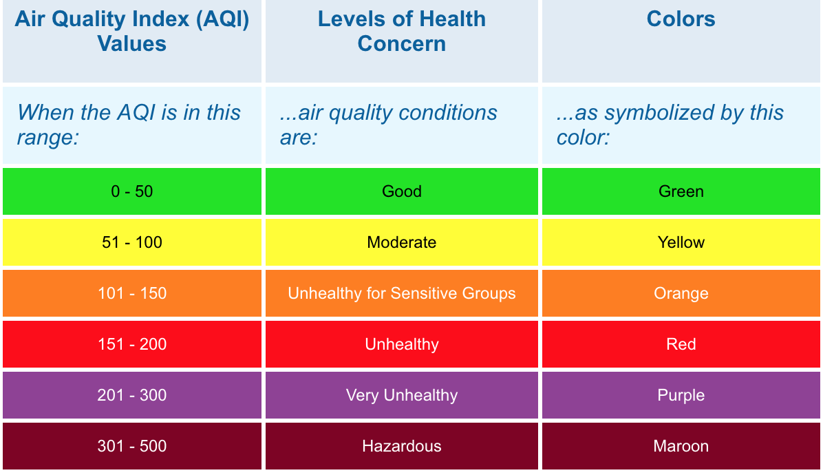Air Quality Index Levels
