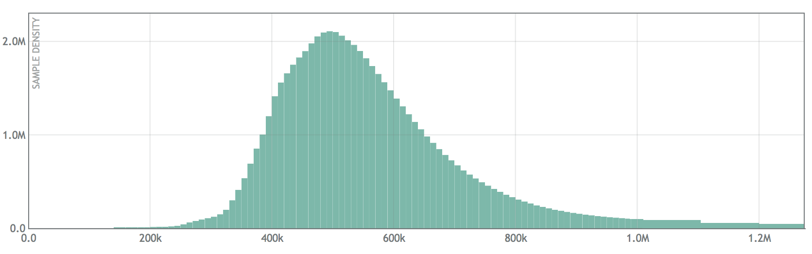 Log Linear histogram view of load balancer request latency. Note the increase in bin size by a factor of 10 at 1.0M (1 million)