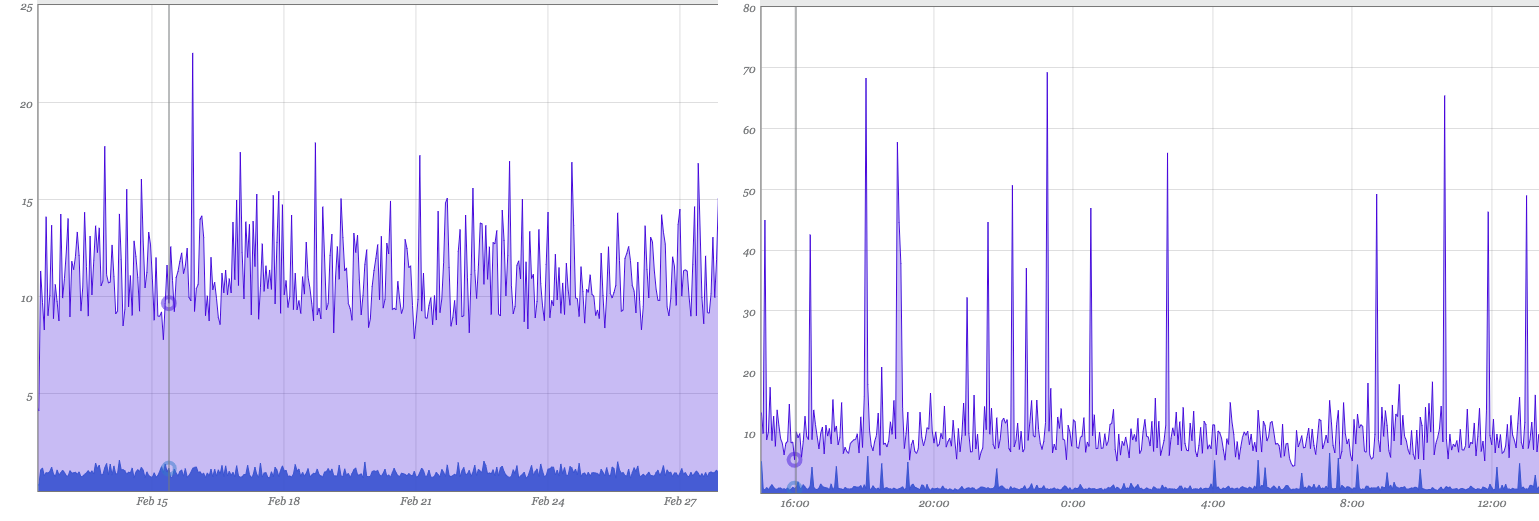 Example of Spike Erosion: 2 week view on the left shows a max of ~22ms. 24 hour view on the right shows a max of ~70ms.