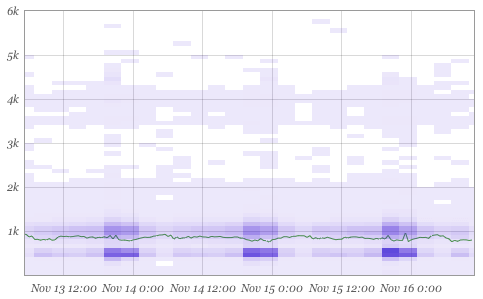 Circonus histogram plot of latency with line overlay