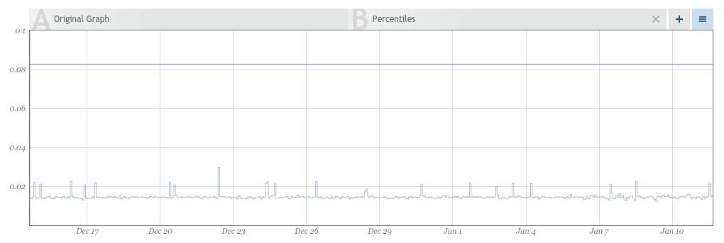 Figure 3: Ping latency of twitter.com in ms over the last month
