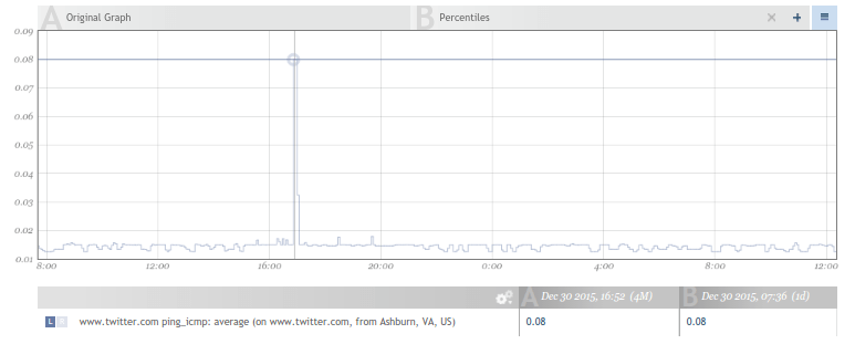 Figure 4: Ping latency of twitter.com in ms on December 30