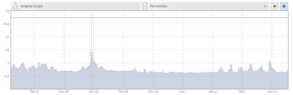 Figure 1: Web request rate in requests per second over one month time window